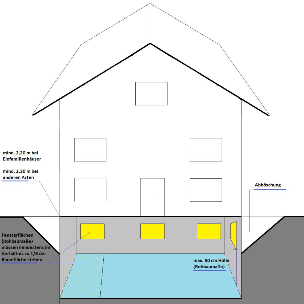 Wohnflächenberechnung selbst machen